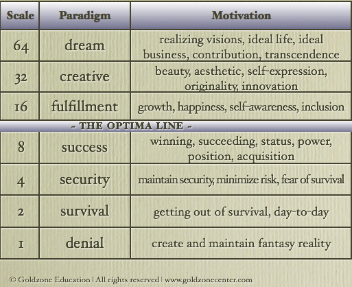paradigmsandmotivations