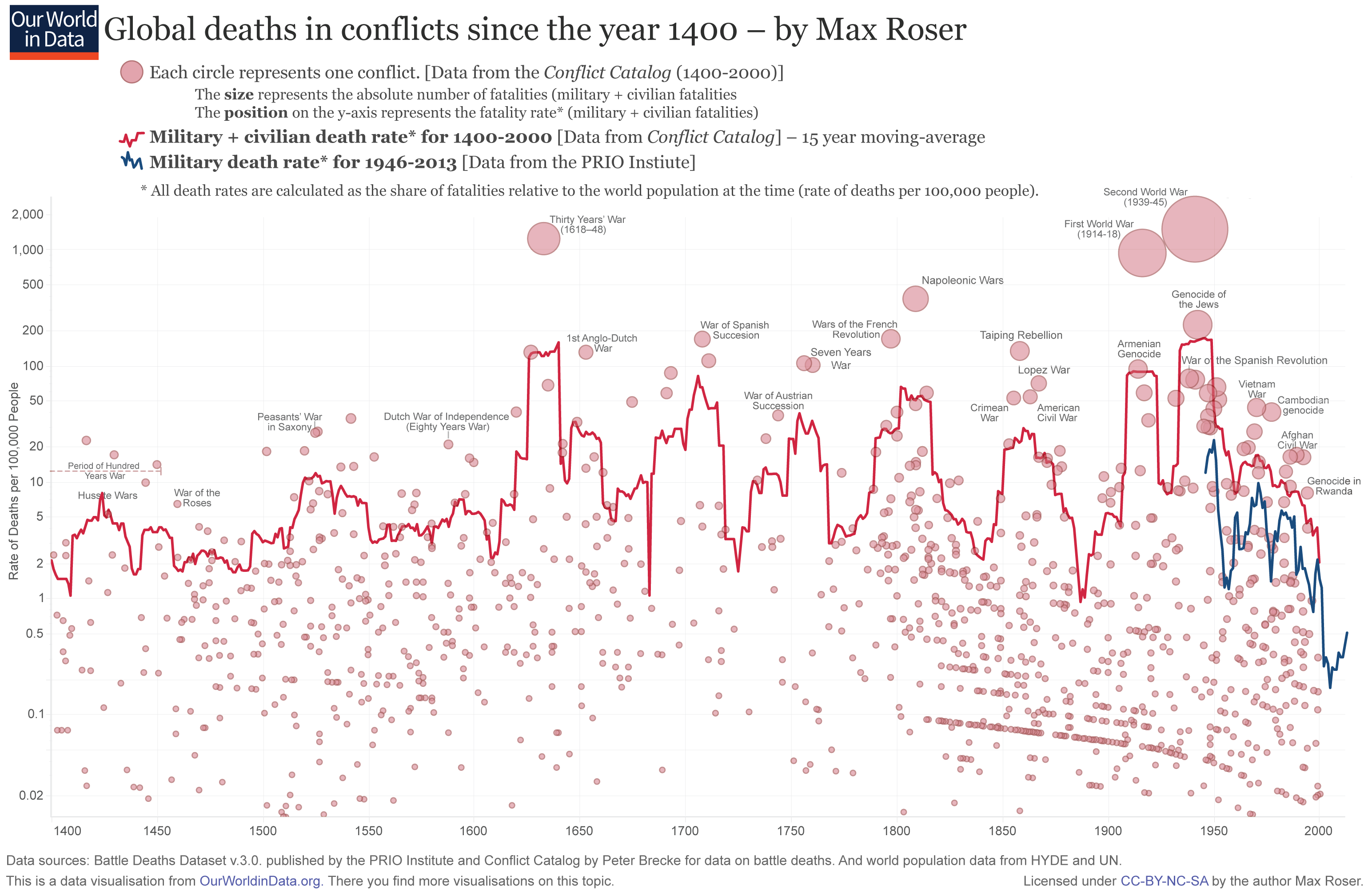 ourworldindata_wars-long-run-military-civilian-fatalities-from-brecke1.png